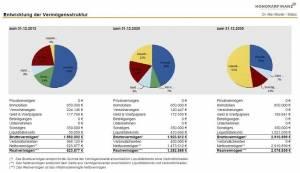 Beispiel Entwicklung einer Vermögensbilanz